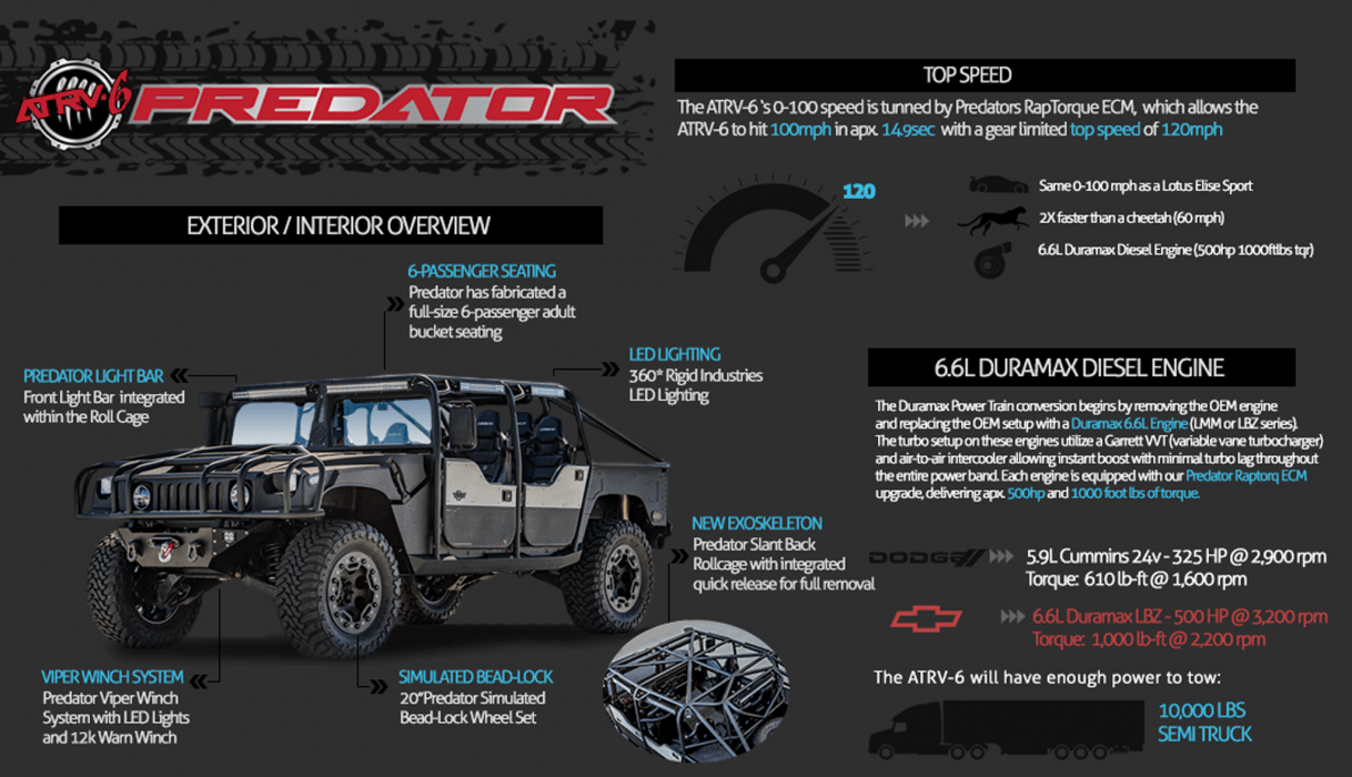 Predator Inc Atrv 6 Hmmwv Am General Hummer Duramax Diesel Engine Diagram